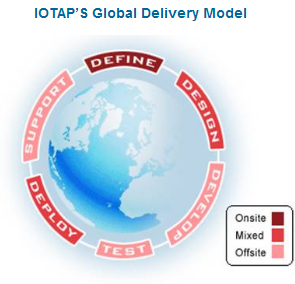 IOTAP's Global Delivery Model